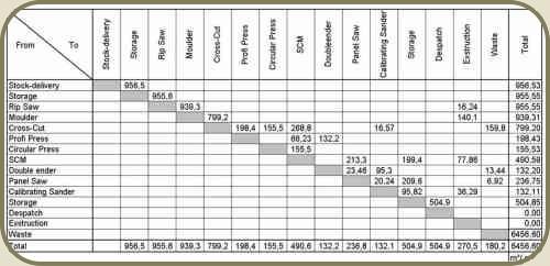 material flow analysis | hf-c